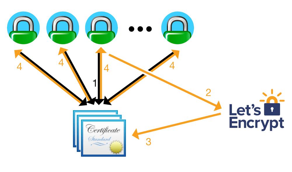 Utiliser Caddy pour tout sécuriser en HTTPS